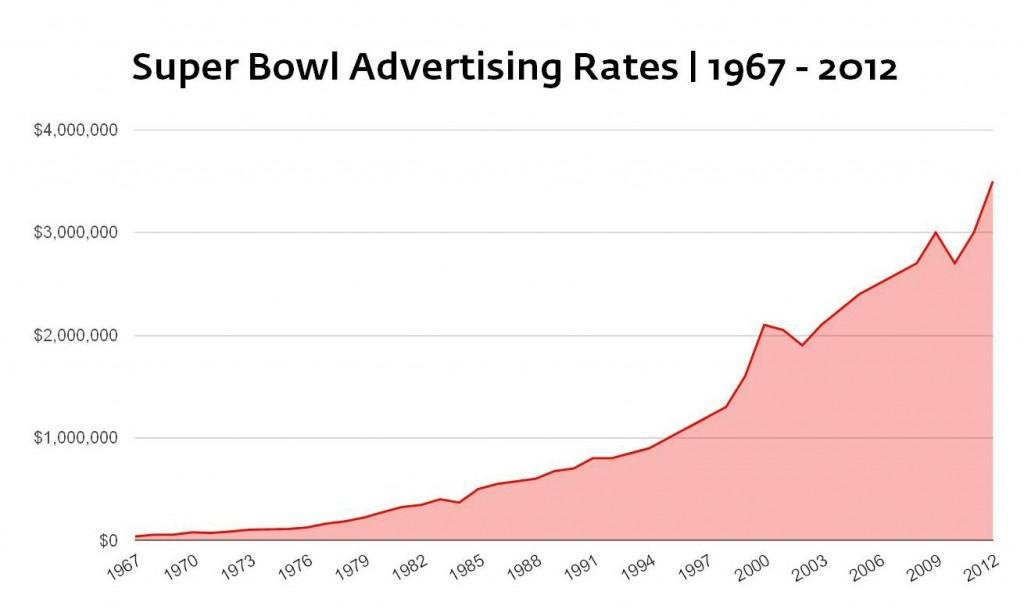 Super Bowl Ad Rates