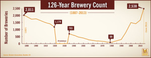 Growth in breweries