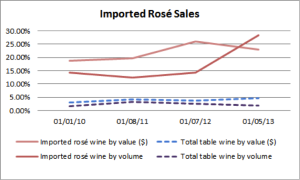 Nielsen Data. Sales of imported rosé table wines.