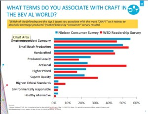 Terms associated with craft source: Wine & Spirits Daily