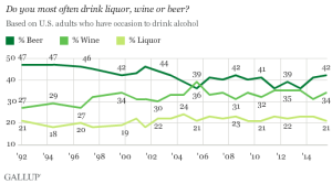 Type of alcohol drank most often