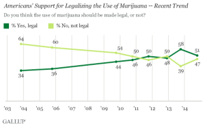 Support legalization