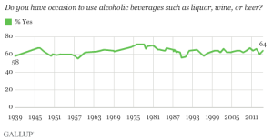 Alcohol drinking trends